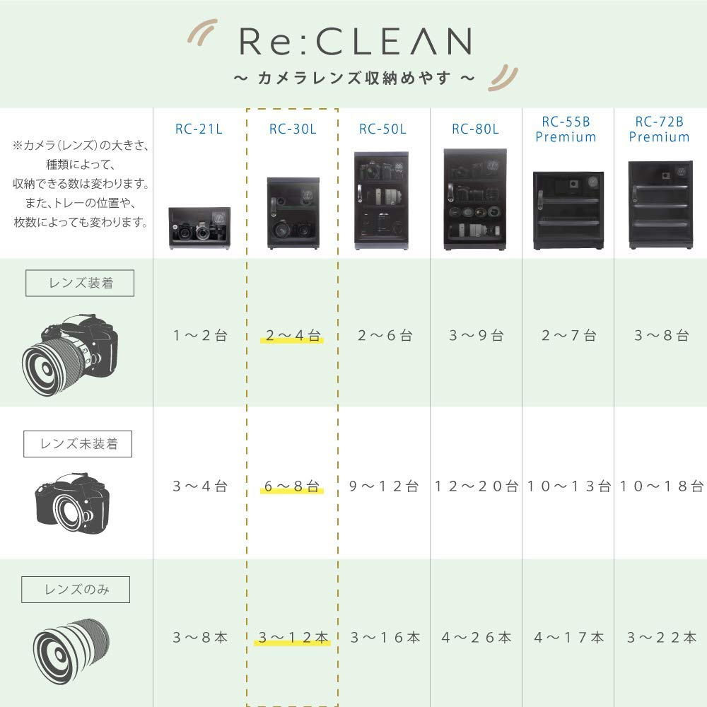 RE:CLEANのサイズ展開と容量の目安